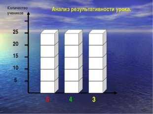5 10 15 20 25 5 4 3 Количество учеников Анализ результативности урока.
