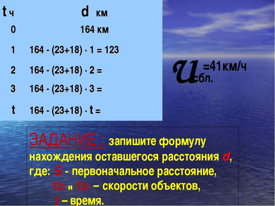 U сбл. =41км/ч ЗАДАНИЕ : запишите формулу нахождения оставшегося расстояния d...