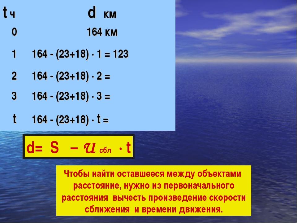 d= S – U сбл · t Чтобы найти оставшееся между объектами расстояние, нужно из...