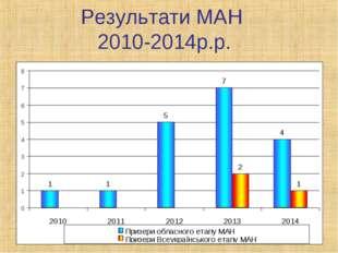 Результати МАН 2010-2014р.р.