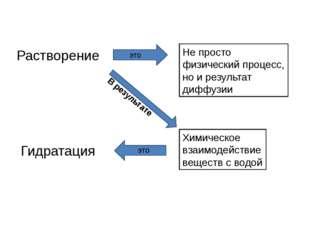 Растворение Гидратация Не просто физический процесс, но и результат диффузии