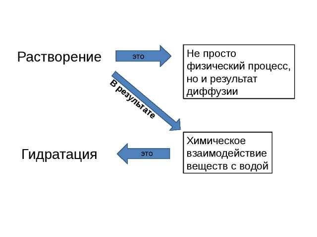 Растворение Гидратация Не просто физический процесс, но и результат диффузии...