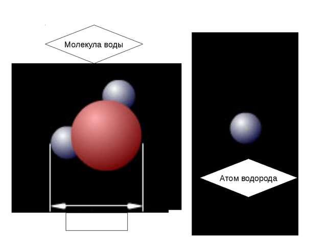 Атом водорода Молекула воды 0,2 нм