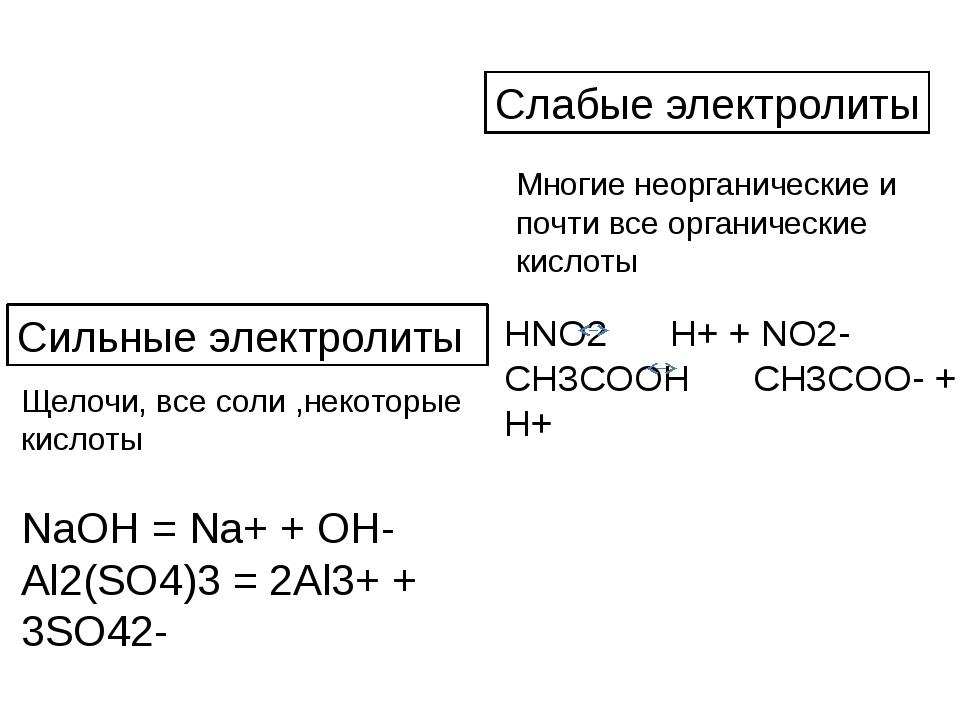 NaOH = Na+ + OH- Al2(SO4)3 = 2Al3+ + 3SO42- Сильные электролиты Щелочи, все с...