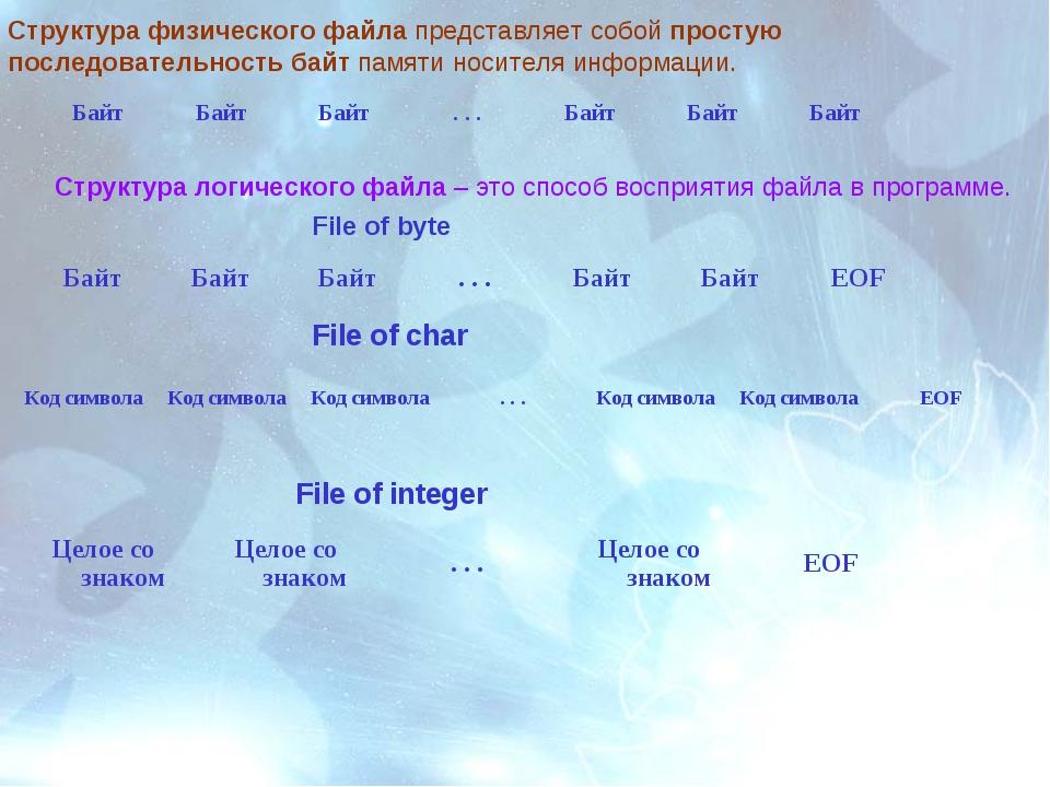 Структура физического файла представляет собой простую последовательность бай...