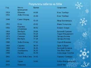 Результаты забегов на 500м Год Место проведенияВремяСпортсмен 1924Шамони