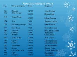 Результаты забегов на 5000 м Год Место проведенияВремяСпортсмен 1924Шамон