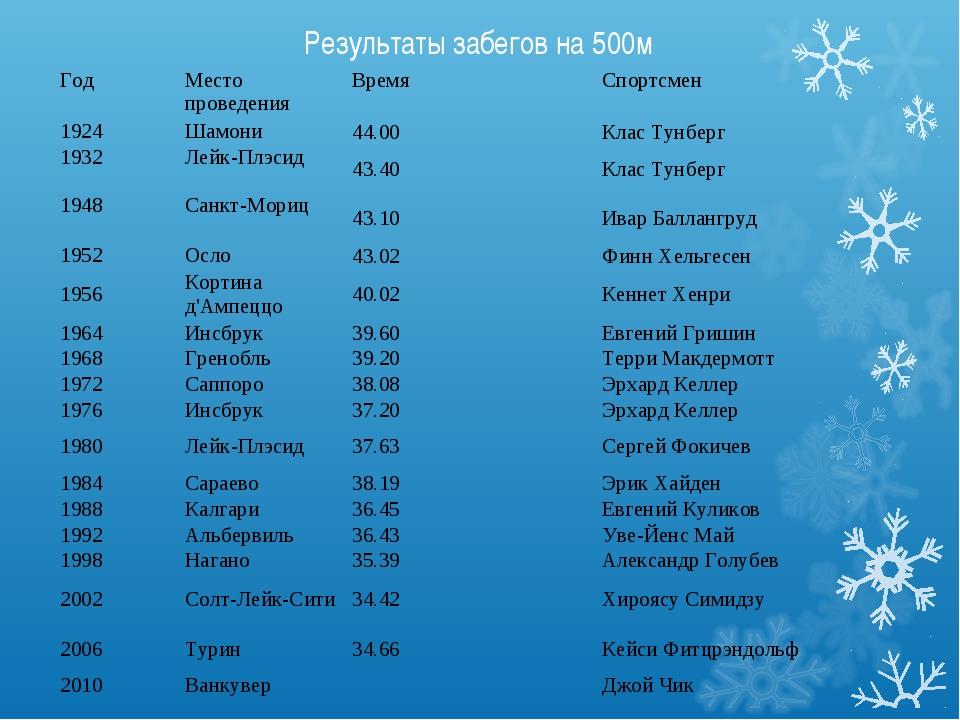 Результаты забегов на 500м Год Место проведенияВремяСпортсмен 1924Шамони...