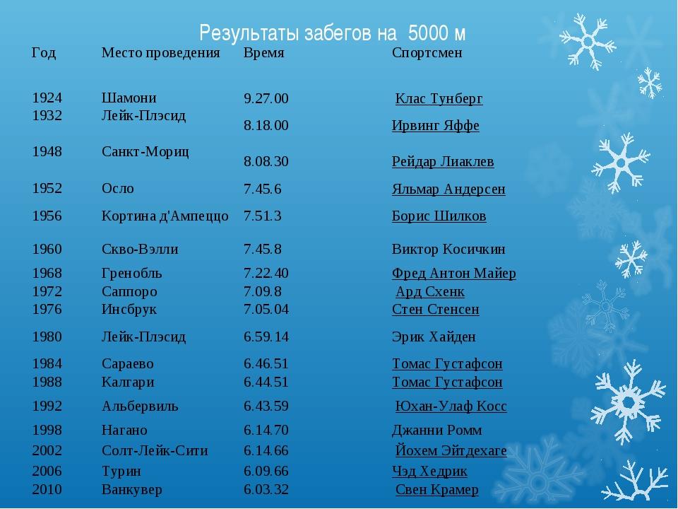 Результаты забегов на 5000 м Год Место проведенияВремяСпортсмен 1924Шамон...