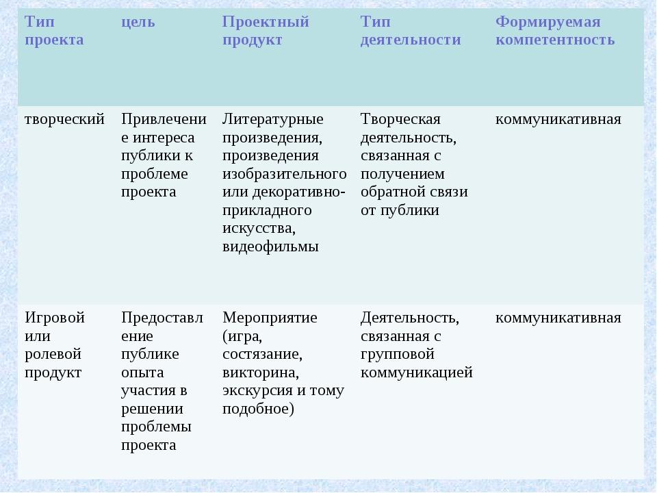 Тип проектацельПроектный продукт Тип деятельности Формируемая компетентно...