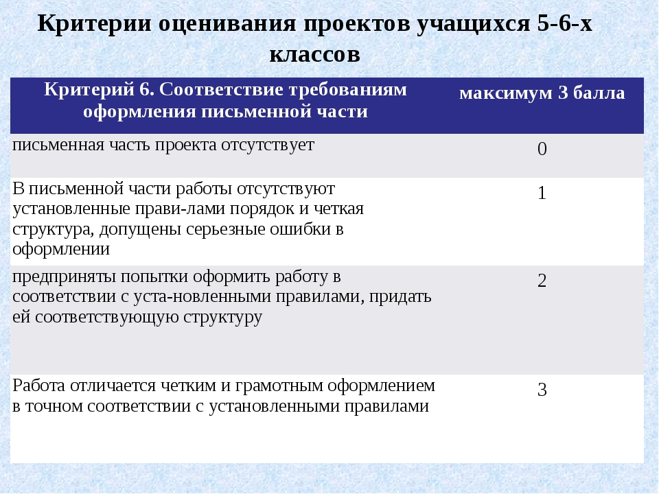 Критерии оценивания проектов учащихся 5-6-х классов Критерий 6. Соответствие...