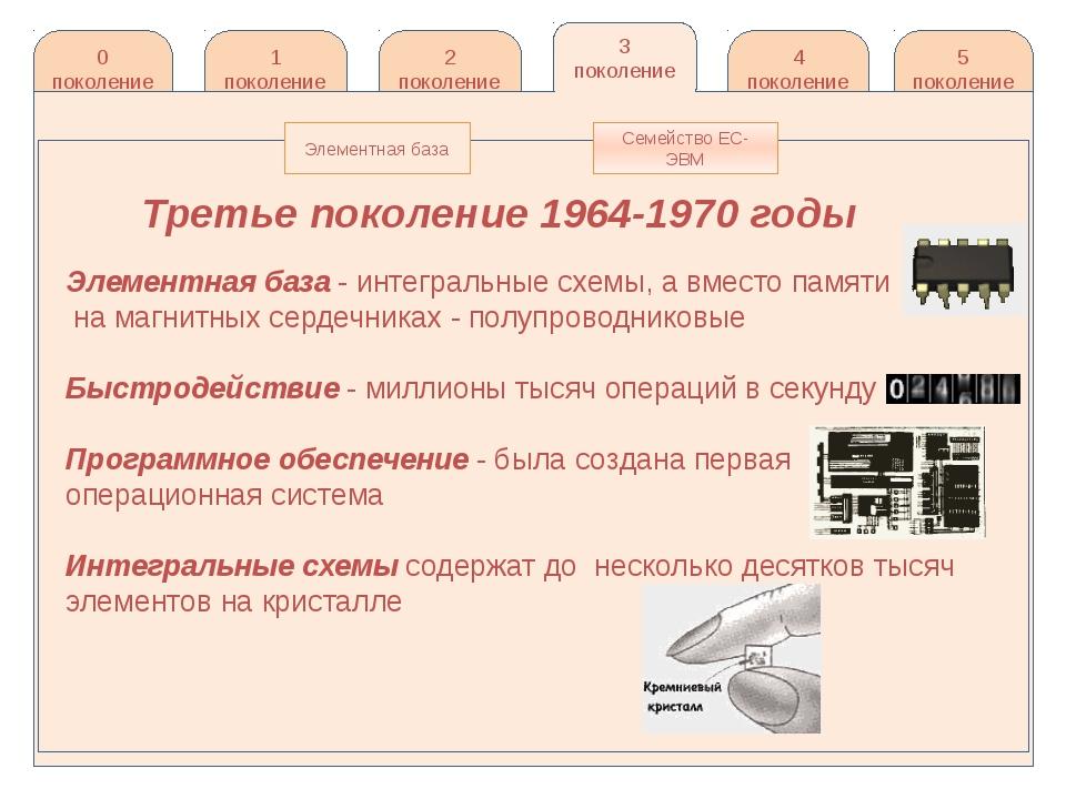 http://knigi-uchebniki.com/tehnologii-ekonomike-informatsionnyie/pokoleniya-e...