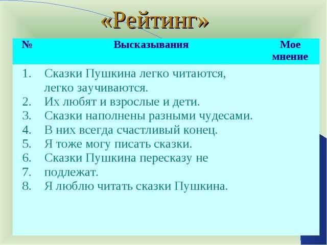 «Рейтинг» №ВысказыванияМое мнение 1. 2. 3. 4. 5. 6. 7. 8. Сказки Пушкина л...