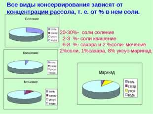 Все виды консервирования зависят от концентрации рассола, т. е. от % в нем со