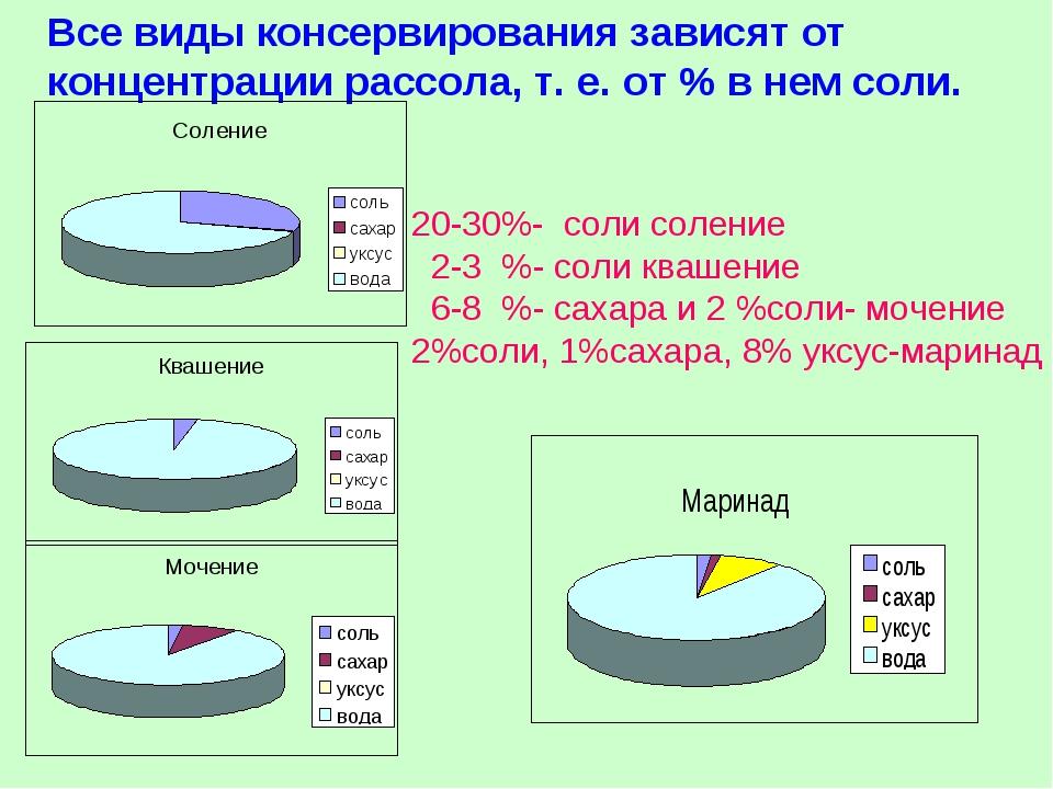 Все виды консервирования зависят от концентрации рассола, т. е. от % в нем со...