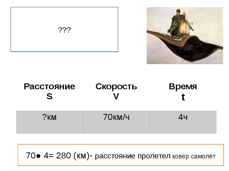 ??? 70● 4= 280 (км)- расстояние пролетел ковёр самолёт Расстояние S Скорость...