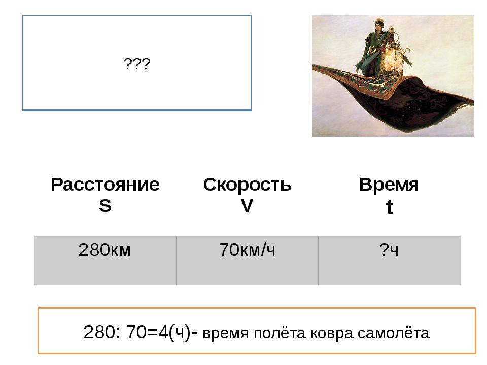 ??? 280: 70=4(ч)- время полёта ковра самолёта Расстояние S Скорость V Время t...