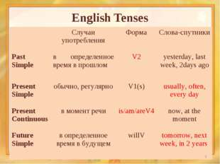 English Tenses * Случаи употребленияФормаСлова-спутники Past Simpleв опре