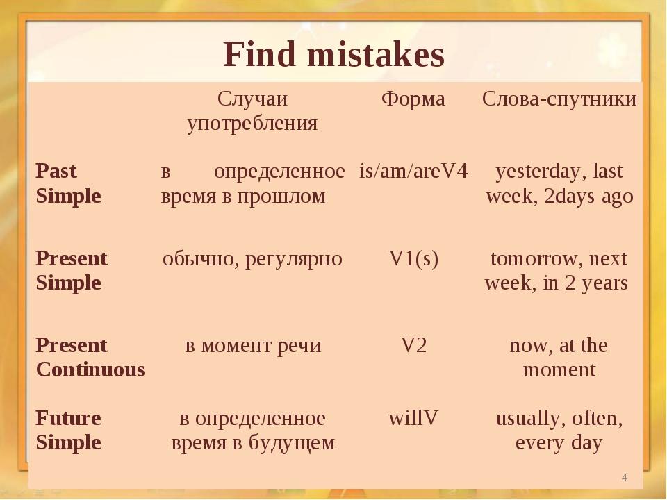 Find mistakes * Случаи употребленияФормаСлова-спутники Past Simpleв опред...
