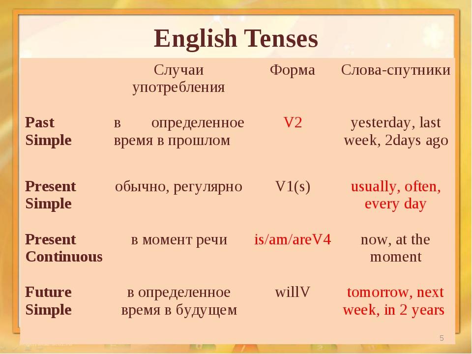 English Tenses * Случаи употребленияФормаСлова-спутники Past Simpleв опре...