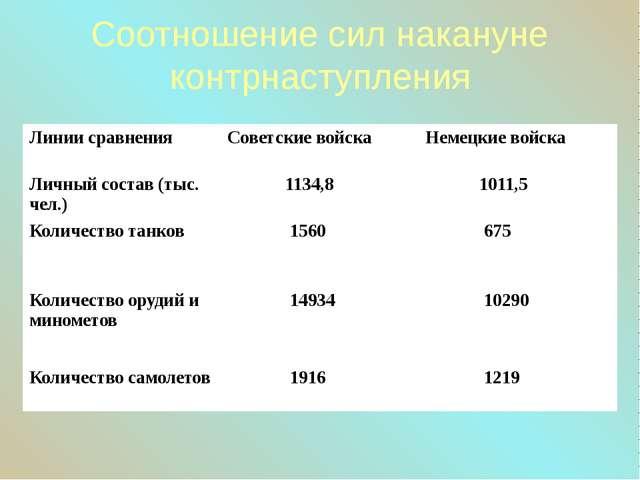 Соотношение сил накануне контрнаступления Линии сравнения Советские войска Не...