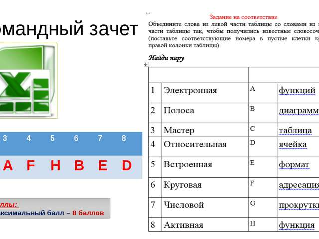 Командный зачет Баллы: Максимальный балл – 8 баллов 1 2 3 4 5 6 7 8 C G A F H...