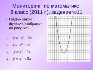 Мониторинг по математике 8 класс (2011 г.), задание№11 График какой функции и