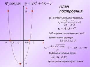 План построения y x 1) Построить вершину параболы -7 -1 2) Построить ось симм