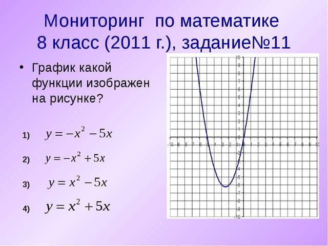 Мониторинг по математике 8 класс (2011 г.), задание№11 График какой функции и...