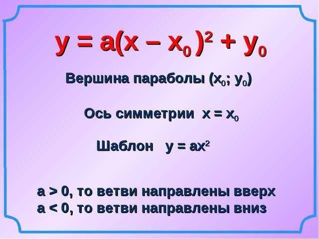 у = а(х – х0 )2 + у0 Вершина параболы (х0; у0) Ось симметрии х = х0 Шаблон у...