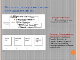 Блок- схемы на установление последовательности Тема урока «Выскочка» -Восстан
