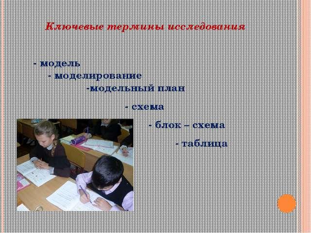 Ключевые термины исследования - модель - моделирование -модельный план - схе...
