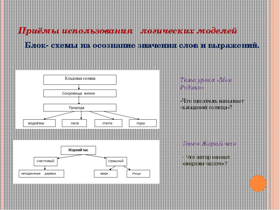 Приёмы использования логических моделей Блок- схемы на осознание значения сло...
