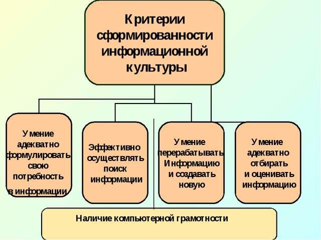 Наличие компьютерной грамотности