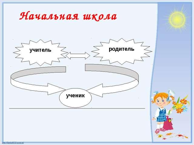 Начальная школа учитель родитель ученик