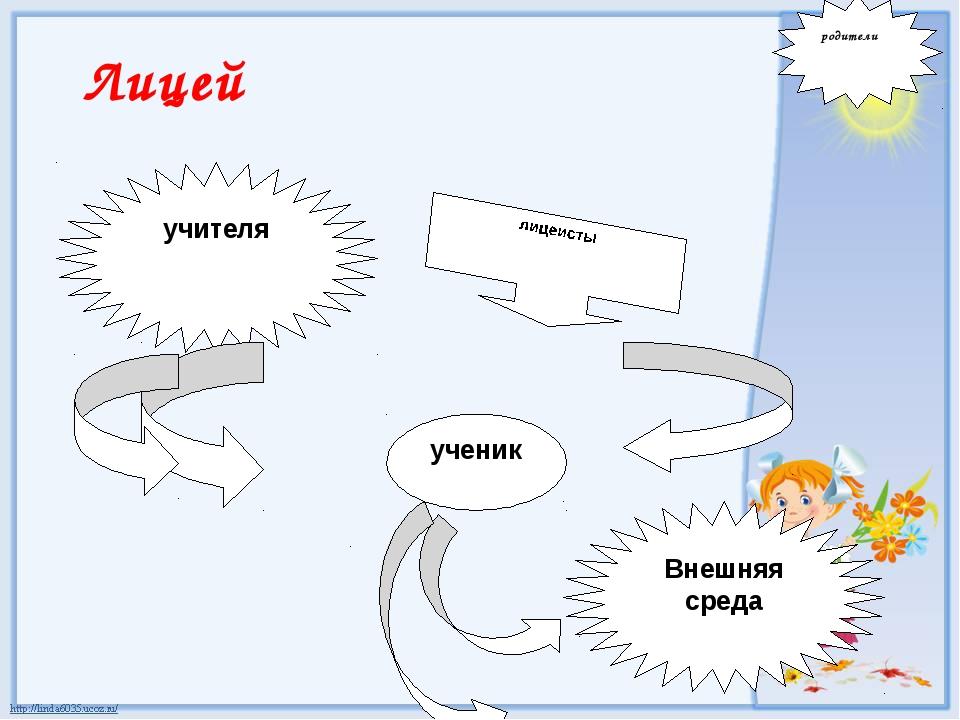 Лицей Внешняя среда ученик учителя родители лицеисты