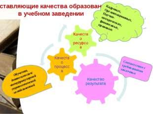Составляющие качества образования в учебном заведении Соответствие с требова