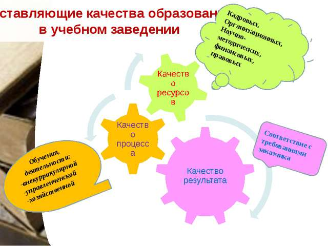 Составляющие качества образования в учебном заведении Соответствие с требова...
