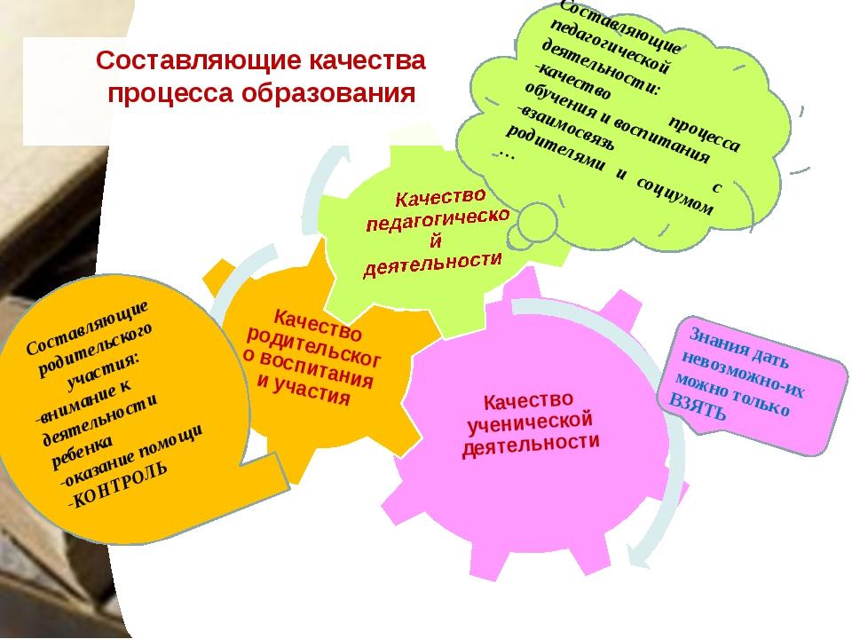 Составляющие качества процесса образования Знания дать невозможно-их можно т...