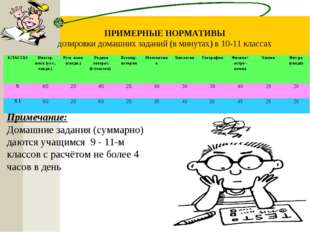 ПРИМЕРНЫЕ НОРМАТИВЫ дозировки домашних заданий (в минутах) в 10-11 классах Пр