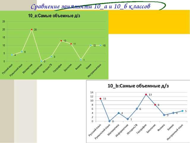 Сравнение занятости 10_а и 10_б классов