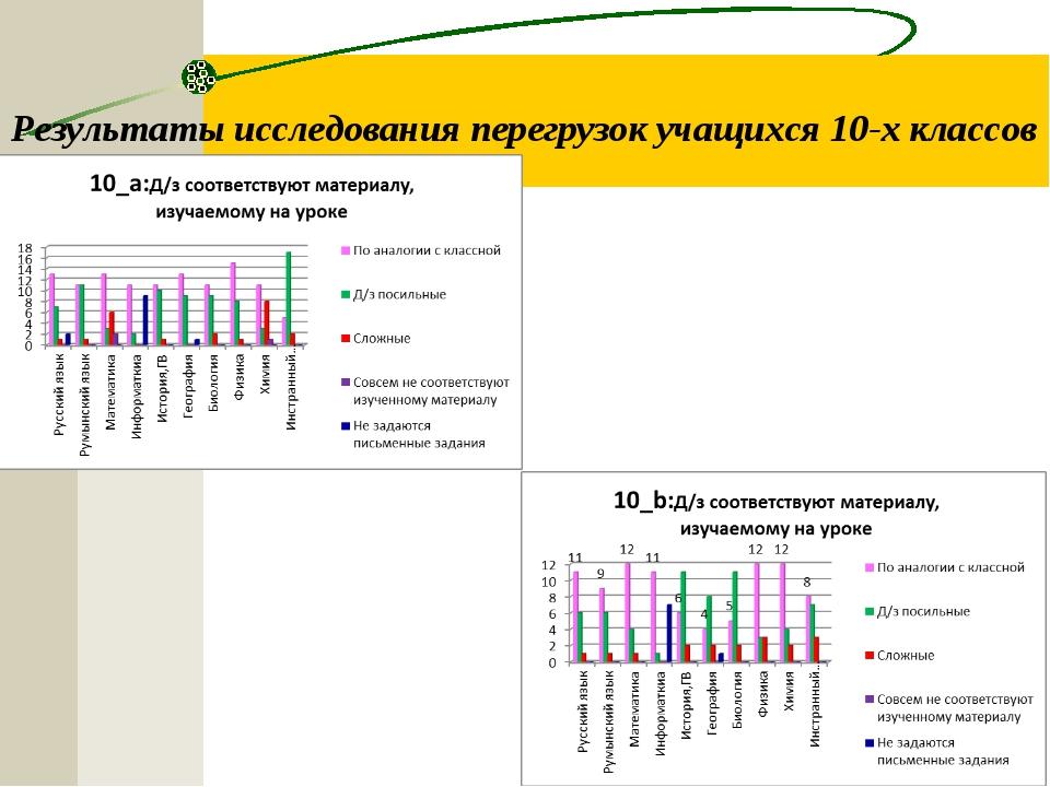 Результаты исследования перегрузок учащихся 10-х классов