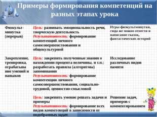 Примеры формирования компетенций на разных этапах урока Физкульт-минутка(пере