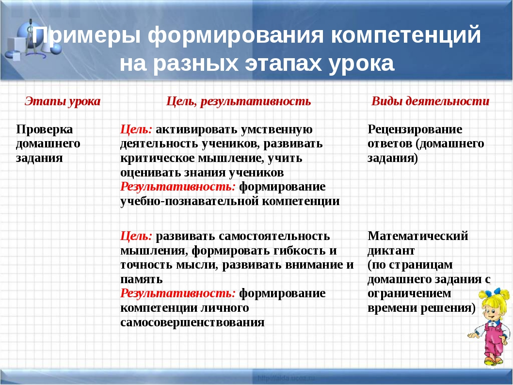 Примеры формирования компетенций на разных этапах урока Этапы урока Цель, рез...