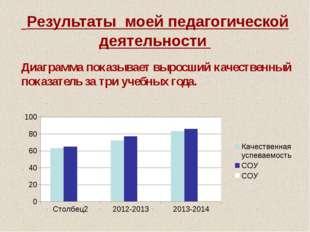 Результаты моей педагогической деятельности Диаграмма показывает выросший ка