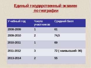 Единый государственный экзамен по географии Учебный год Число участников Сре
