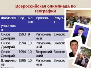 Всероссийская олимпиада по географии Фамилия участника Год Класс Уровень Резу