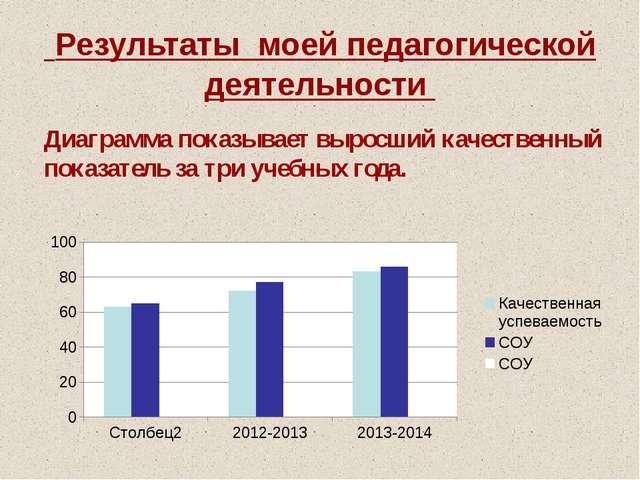 Результаты моей педагогической деятельности Диаграмма показывает выросший ка...