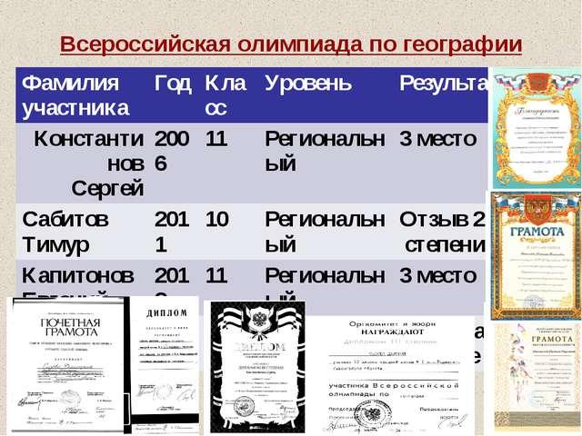Всероссийская олимпиада по географии Фамилия участника Год Класс Уровень Резу...