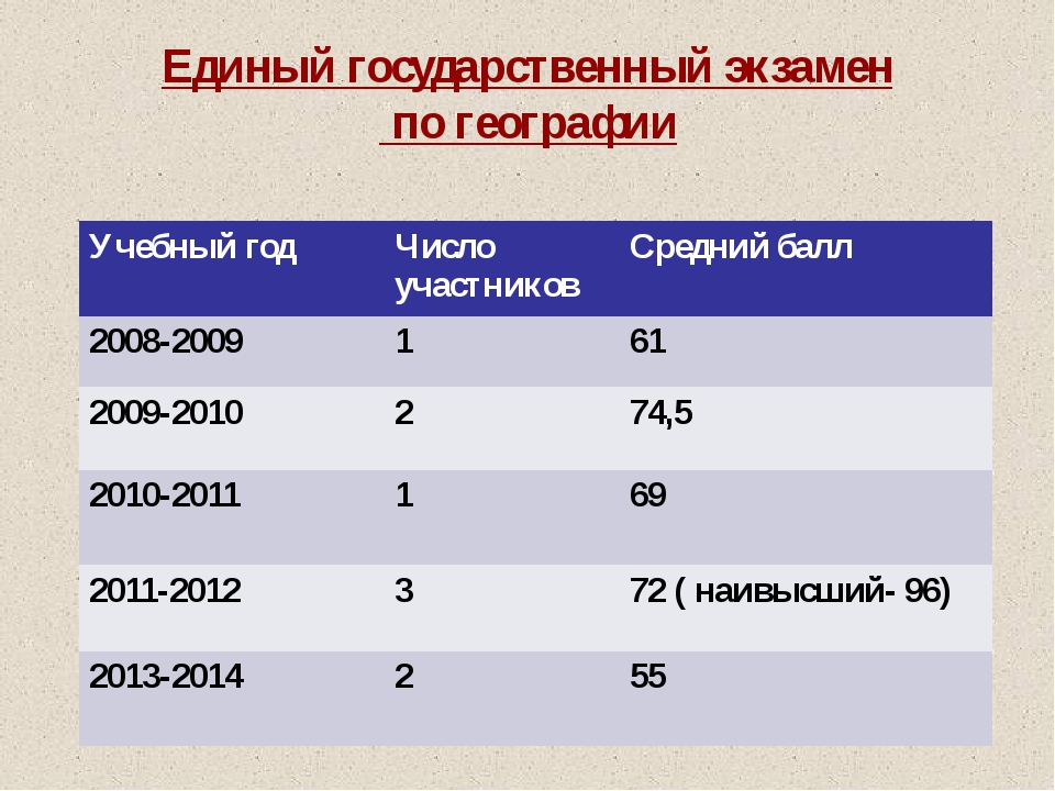 Единый государственный экзамен по географии Учебный год Число участников Сре...